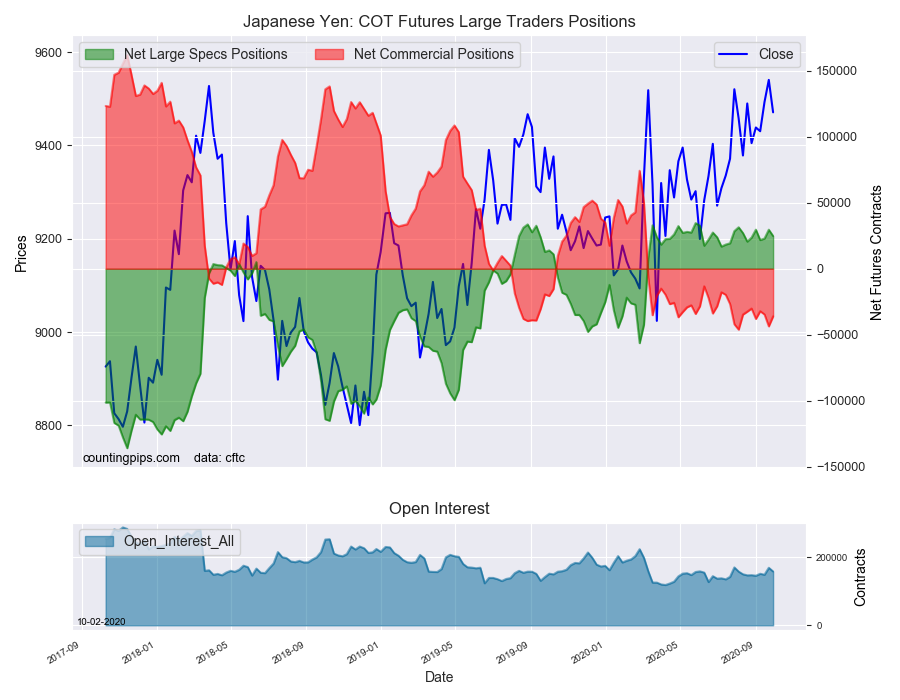 JPY COT Futures Large Traders Positions