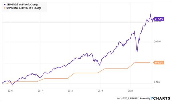 SPGI-Price Dividend Chart