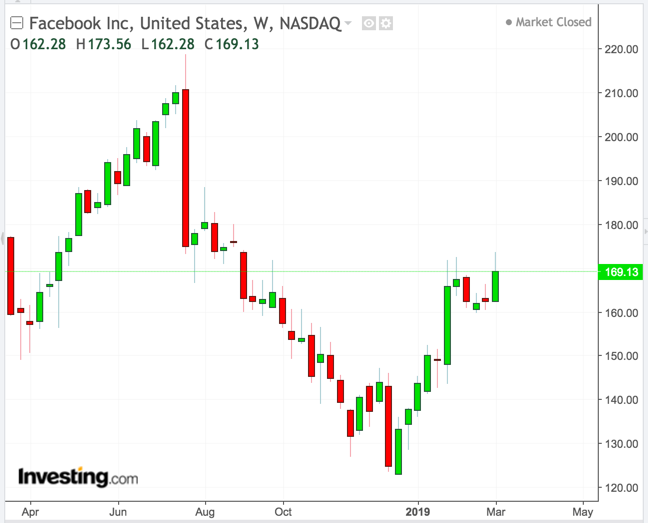 Facebook Weekly Chart