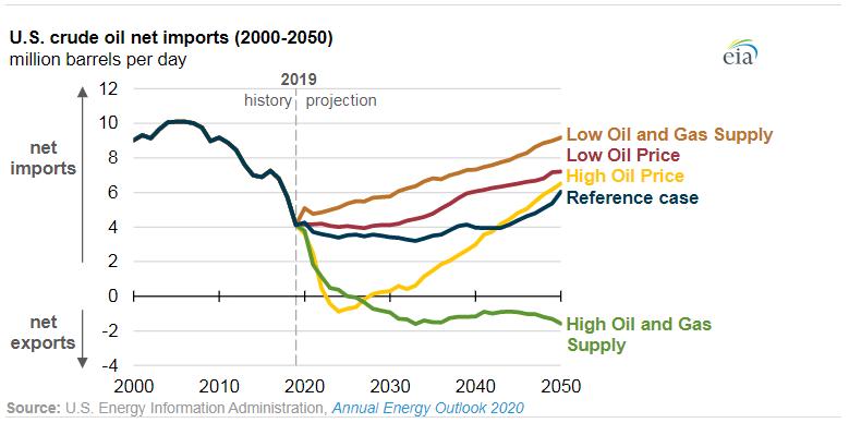 U.S. Crude Oil Imports