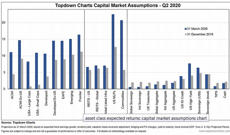 Capital Market Assumptions: Q2 2020