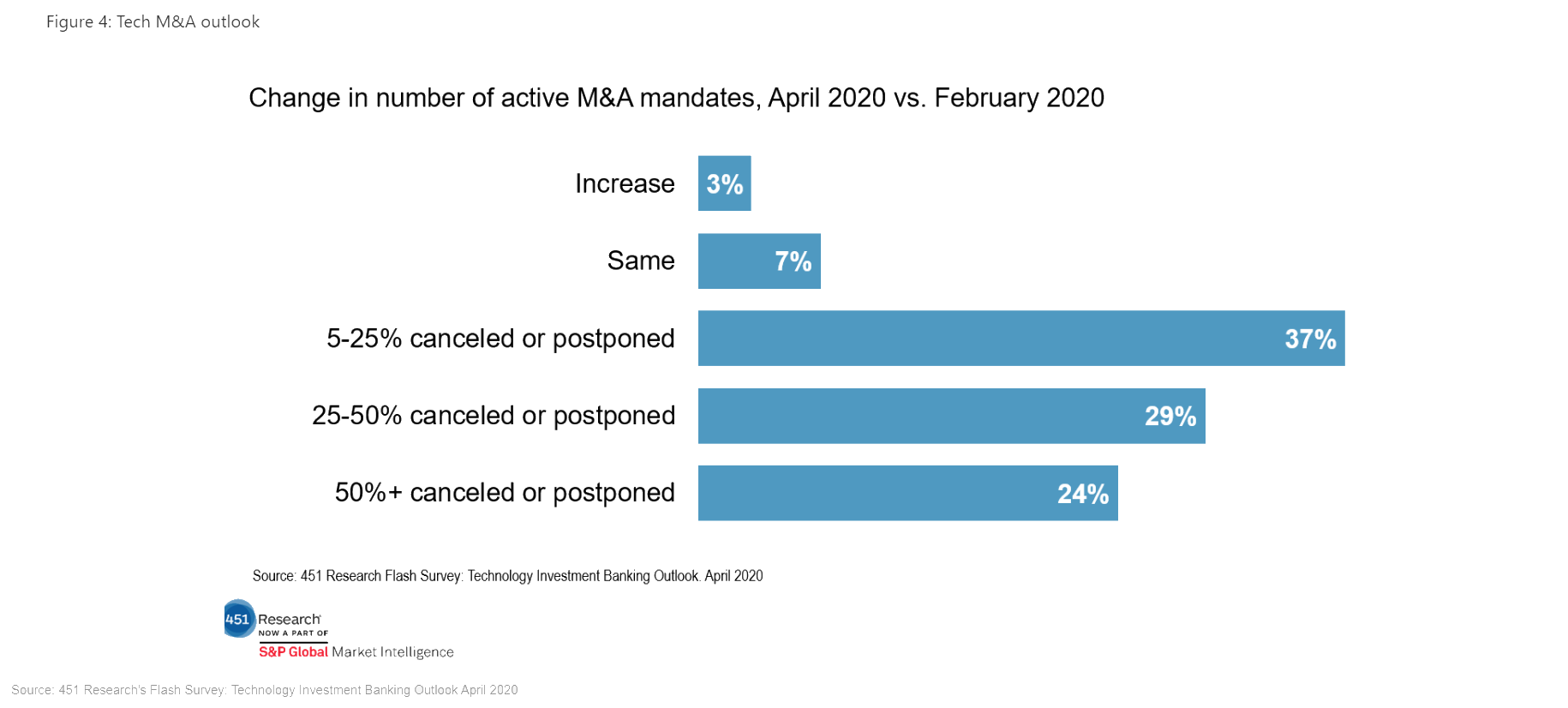 Change In Number Of Active M&A Mandates