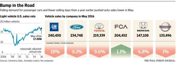 Demand for Passenger Cars 2006-2016