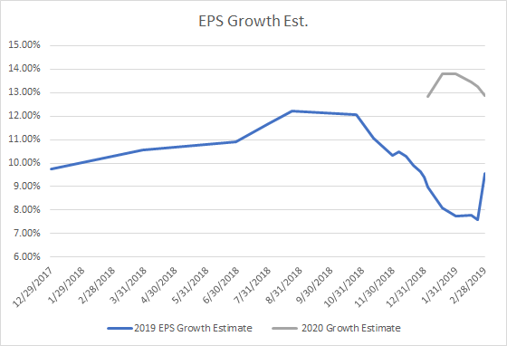 eps growth rates