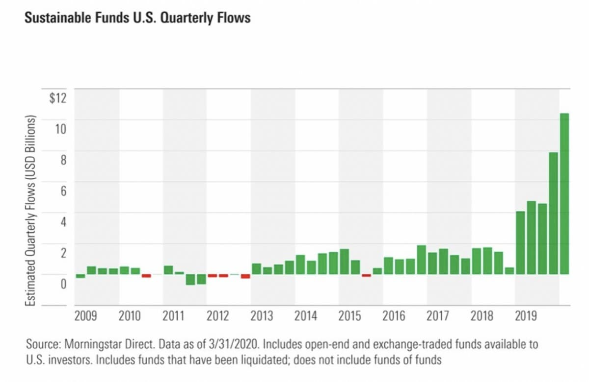 Sustainable Funds US Qrtly Flows