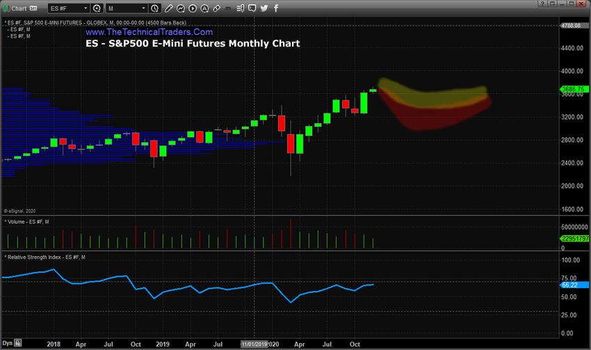 S&P500 ADL 2021 Price Predictions