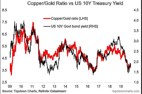 Copper/Gold Ratio Vs US 10 Y Treasury Yield Chart