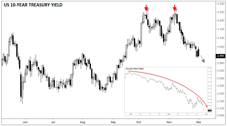 10-Year US Treasury bond