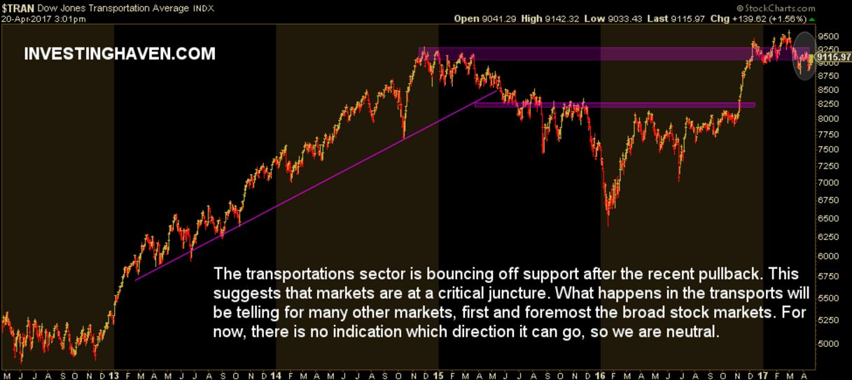 Stock Market Indicator Transportations