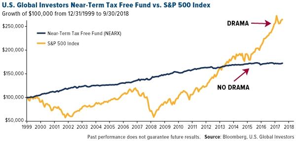 U.S. Global Investors Near-Term Tax Free Fund vs. S&P 500 Index