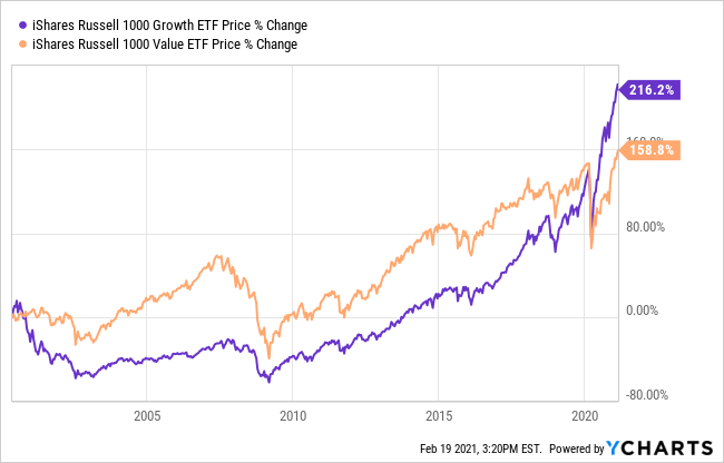Growth And Value ETF Comparison Chart.