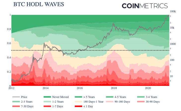 Bitcoin HODL Waves Indicator