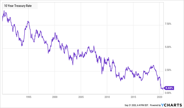10 Yr Treasury Yield Chart