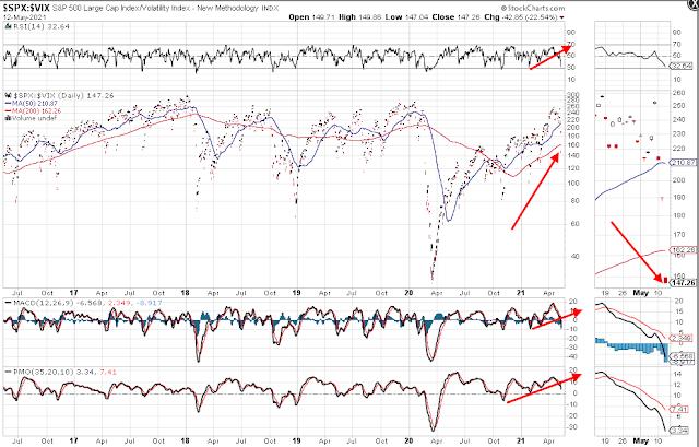 SPX:VIX Ratio Chart