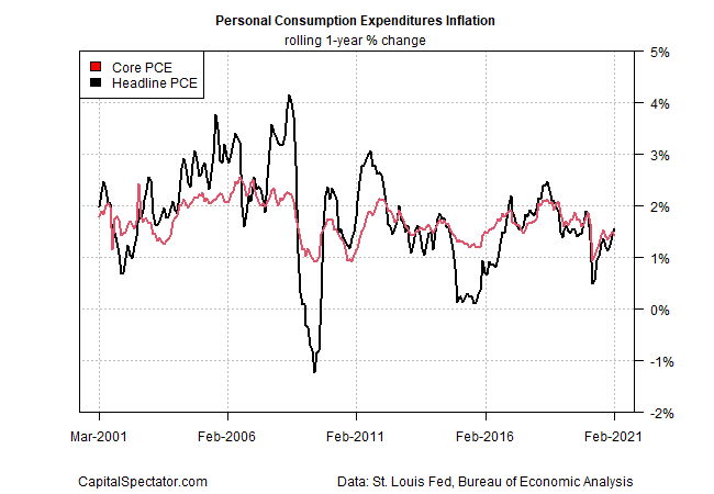 PCE Inflation Rolling 1 Yr % Change