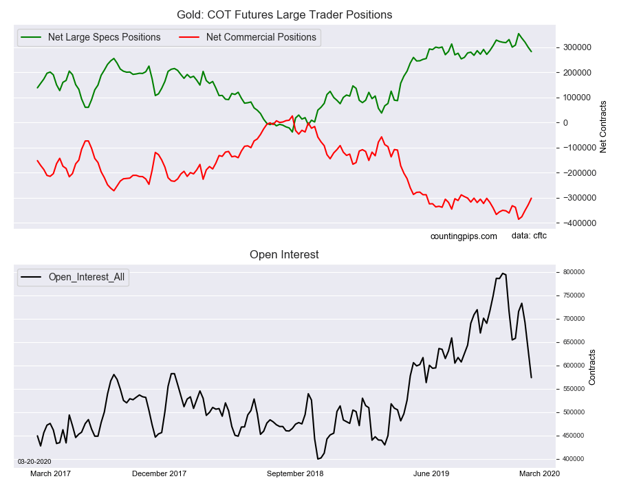Gold - COT Futures Large Trader Positions