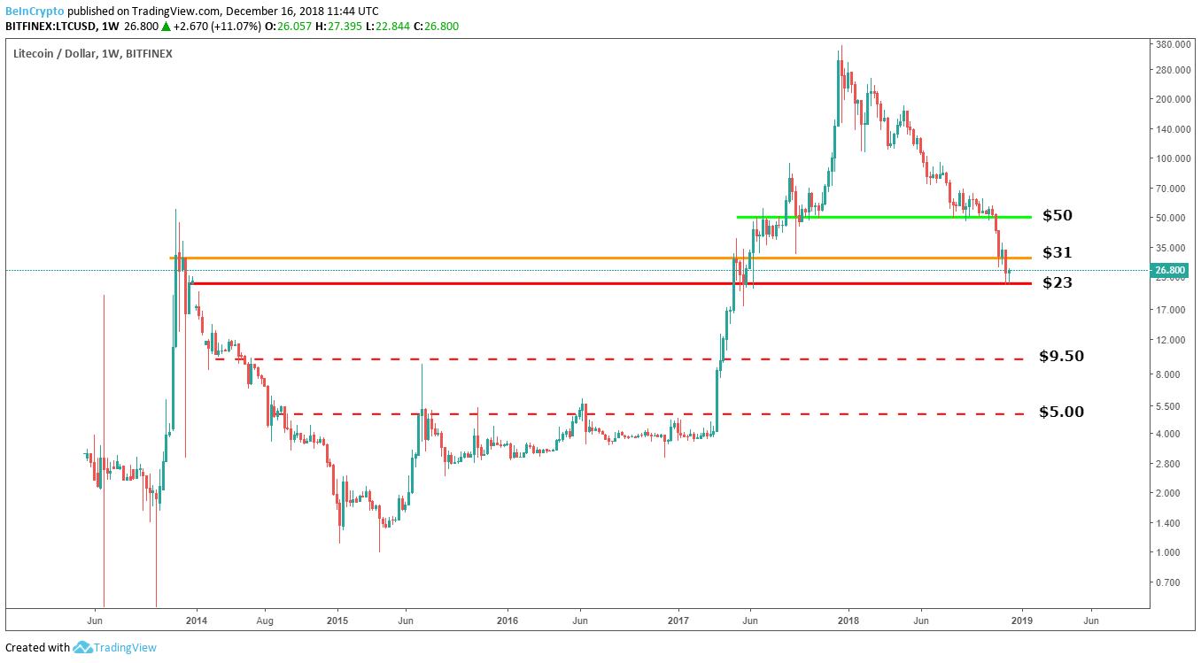 Litecoin/Dollar 1 Week Bitfinex