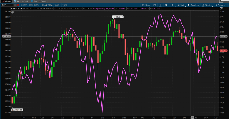 Russell 2000 And NASDAQ 100 Combined Daily Chart.