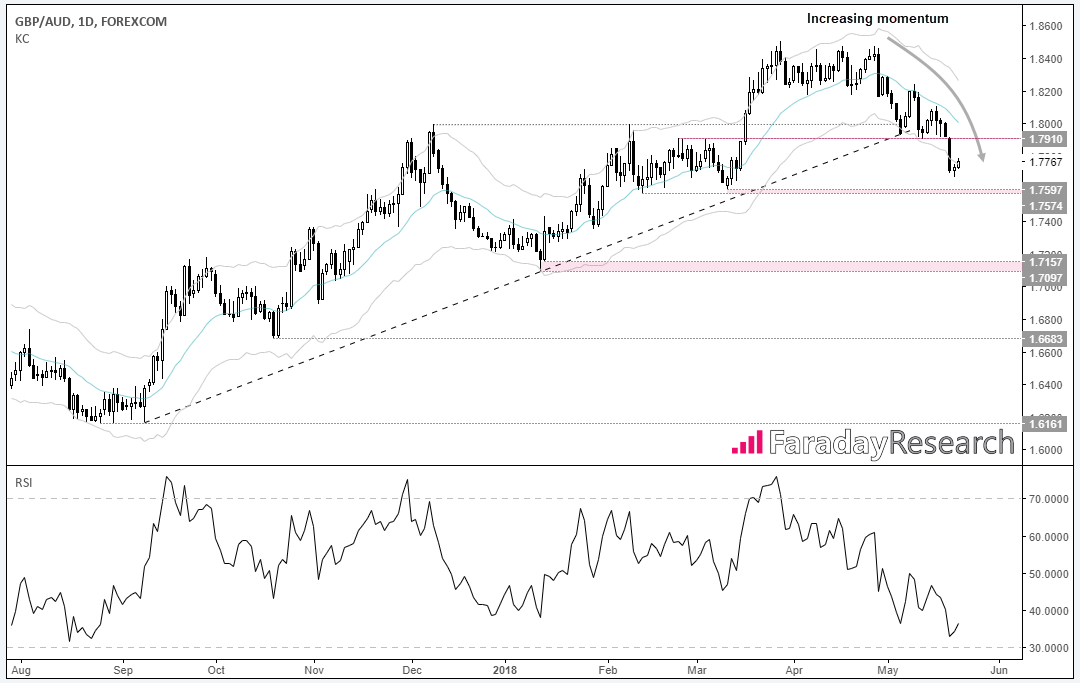 GBP/AUD 1 Day Chart