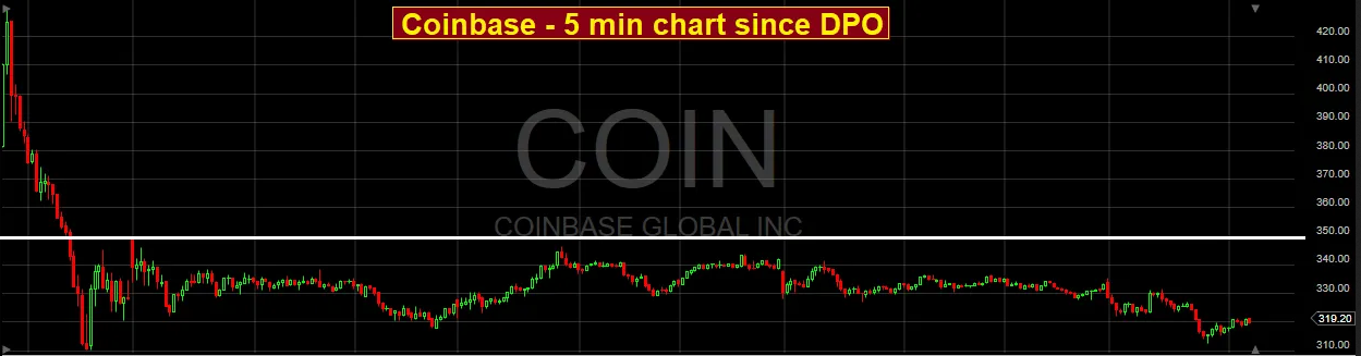Coinbase - 5 Minute Chart Since DPO