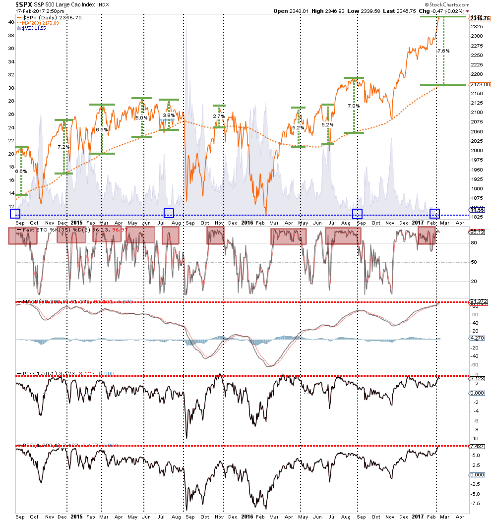 SPX Daily with 50 and 200DMAs 2014-2017