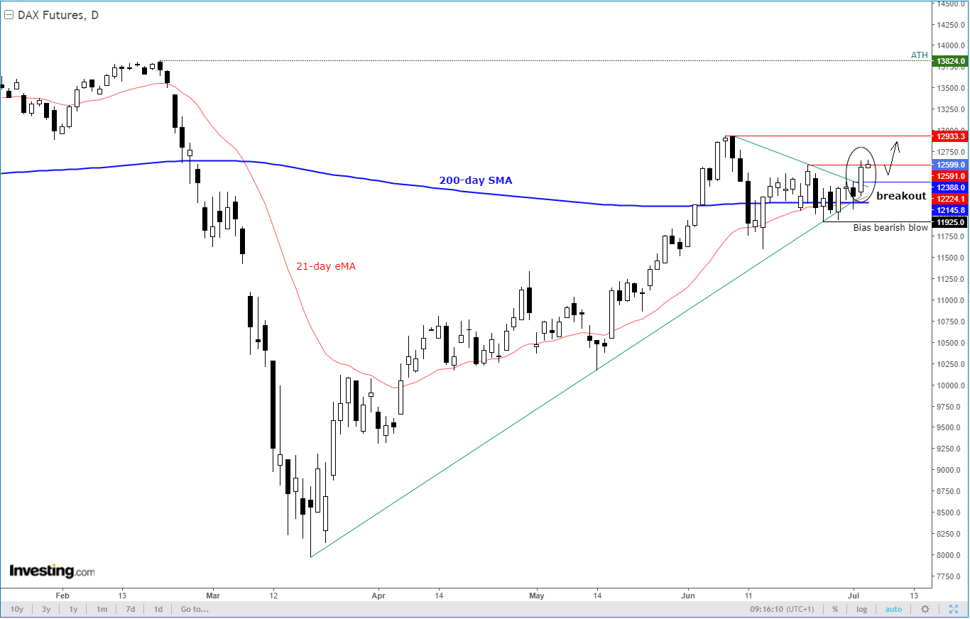 Daily DAX Technicals