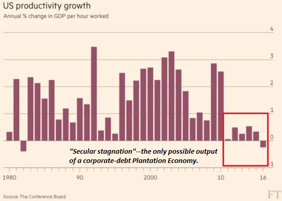 Stagnating Productivity