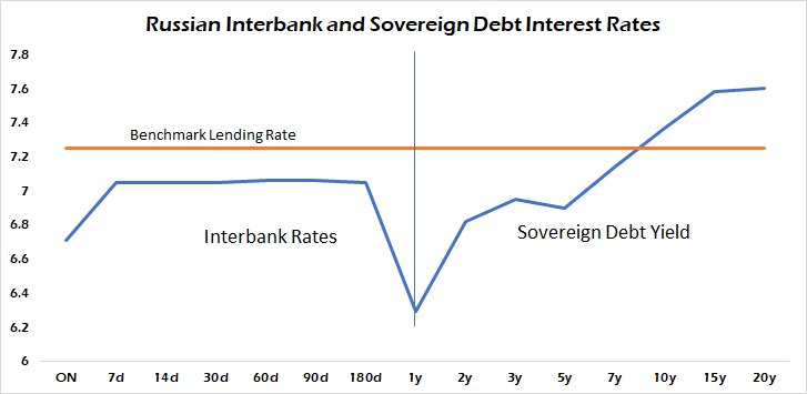 Russian Interbank And Sovreign Debt Interest Rates