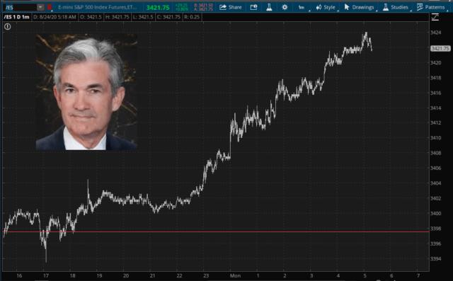 E-Mini S&P 500 1-Day Chart.