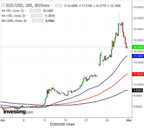EOSUSD 300 Minute Chart