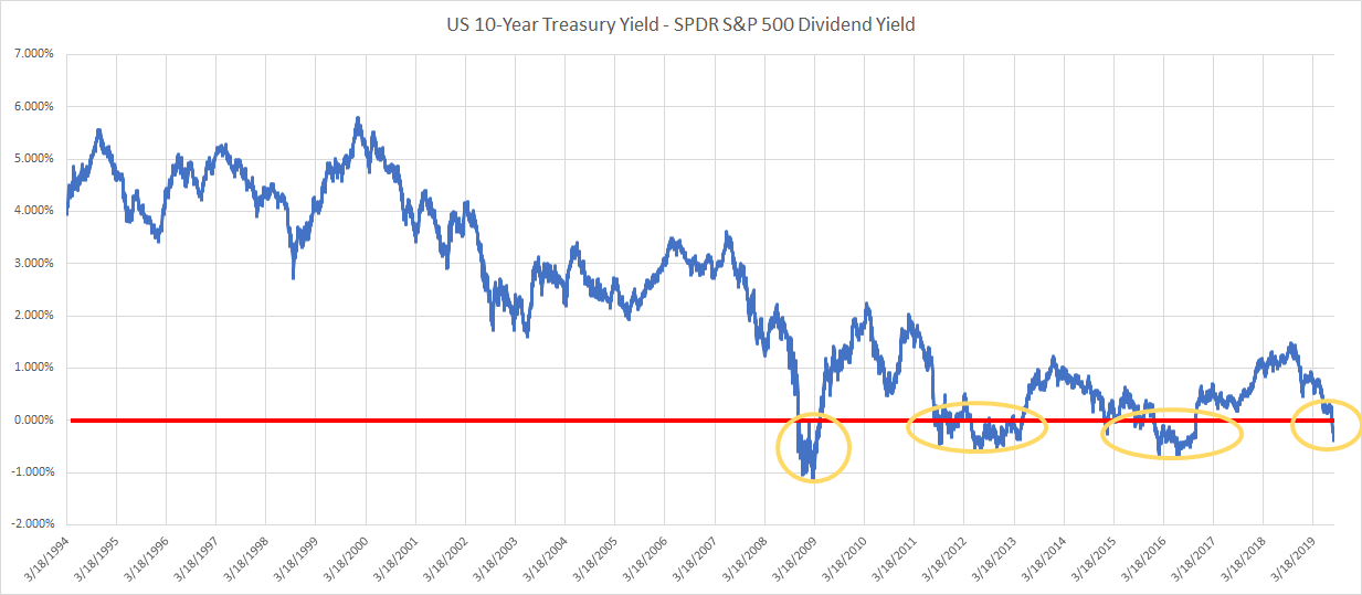 US 10-Y:SPY Yield Ration