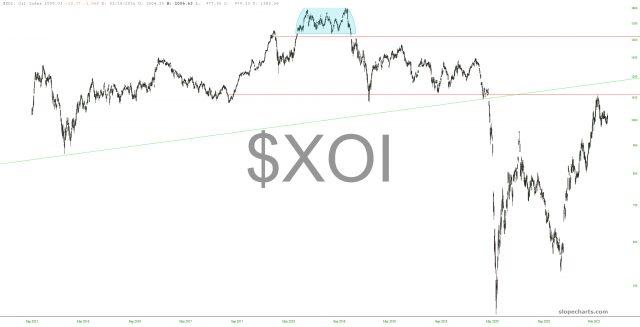 XOI Chart