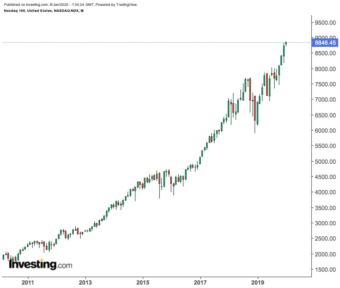 Nasdaq 100 Monthly Price Chart