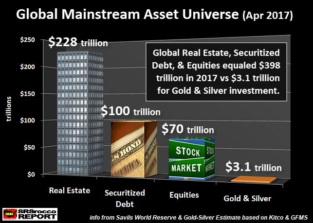 Global Mainstream Asset
