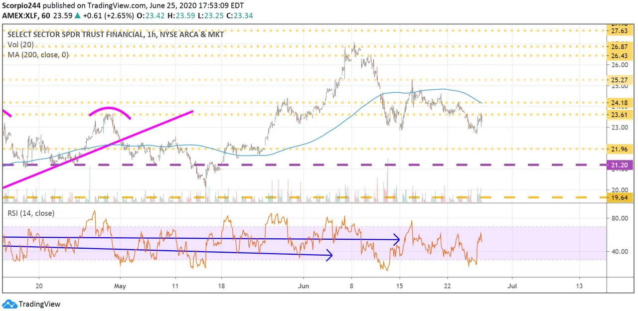 XLF 1 Hr Chart