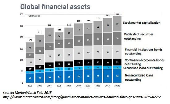 Global Financial Assets