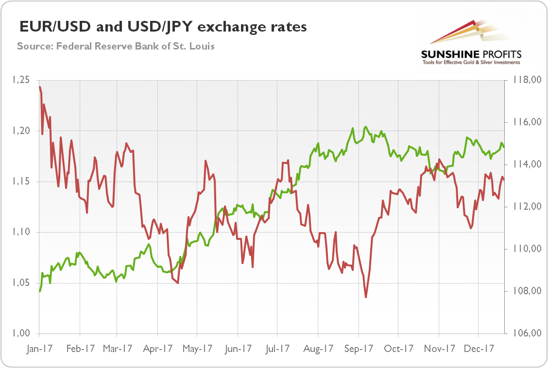 USD Vs. EUR And JPY