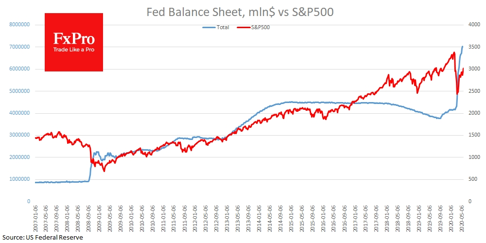 Fed Balance Sheet strongly correlate with S&P recently