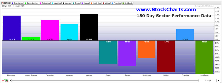 180 Day S&P Sector Performance