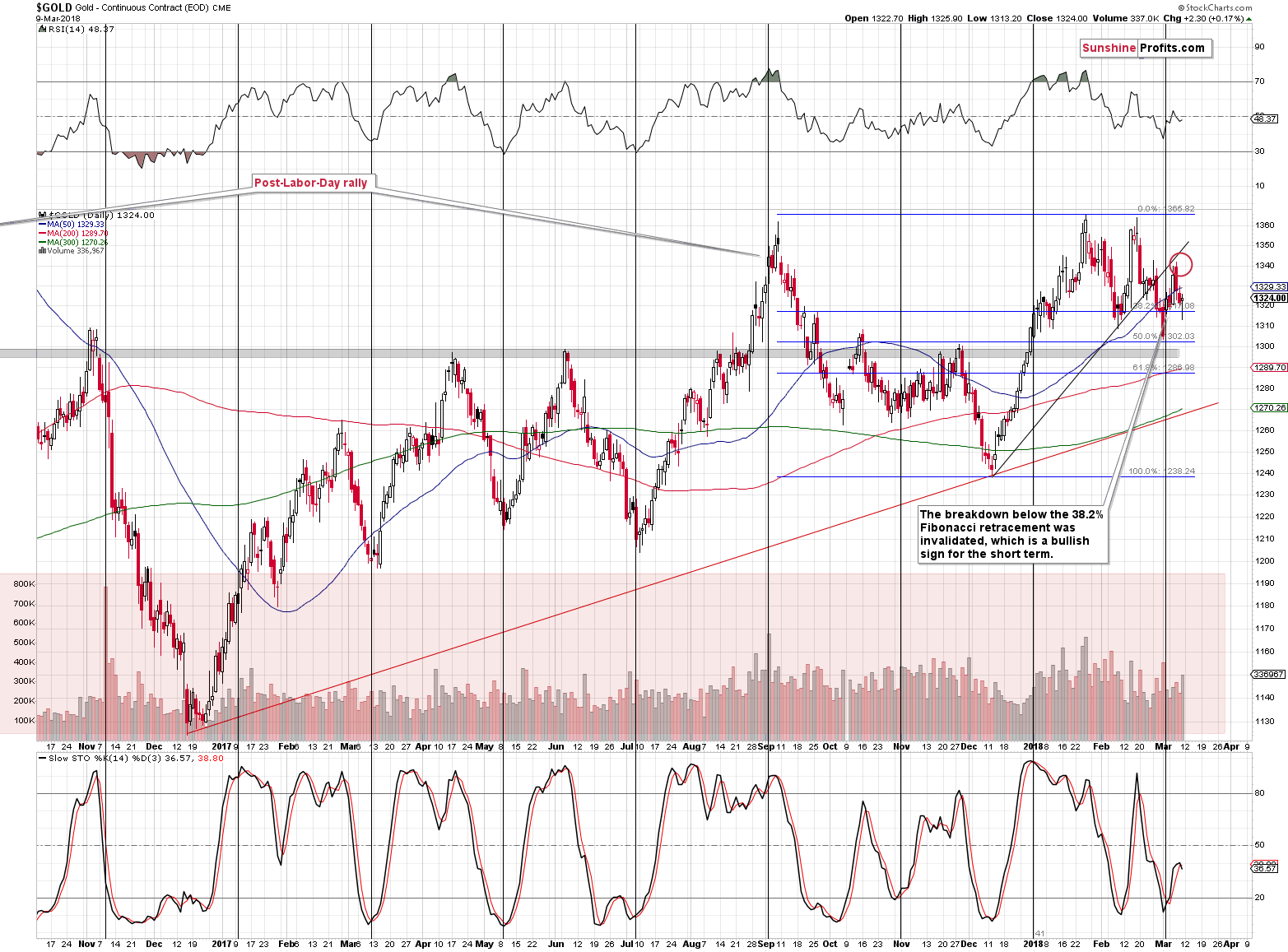 Gold short-term price chart - Gold spot price
