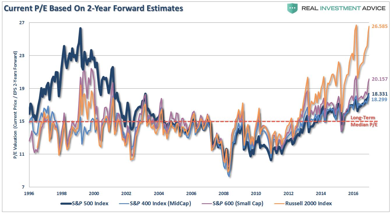 Current P/E Based On 2-Year Forward Estimates