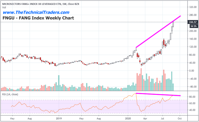 FANG Index Weekly Chart.