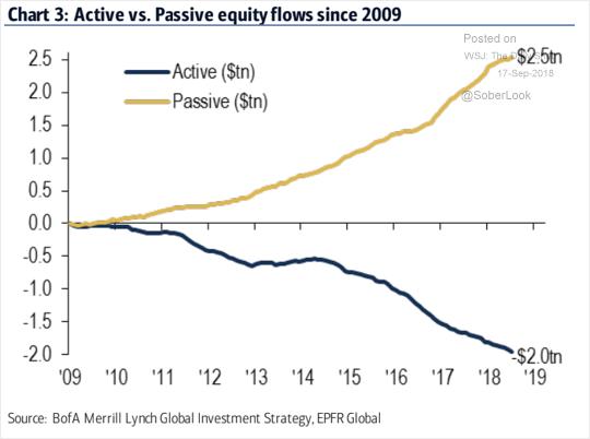 Active Vs Passive Equity Flows Since 2009