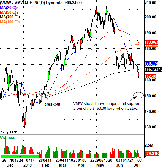 Vmware Keeps Dropping: Watch This Trade
