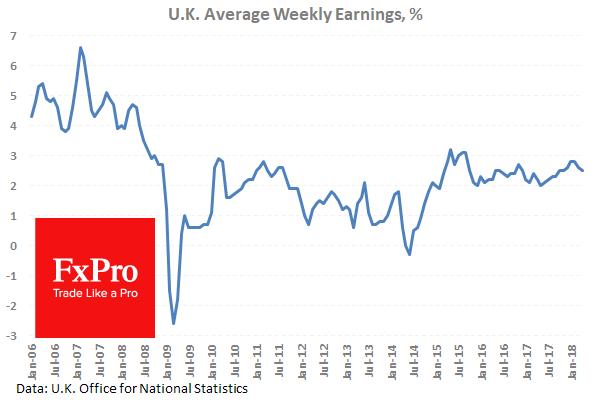 UK Average Weekly Earnings %