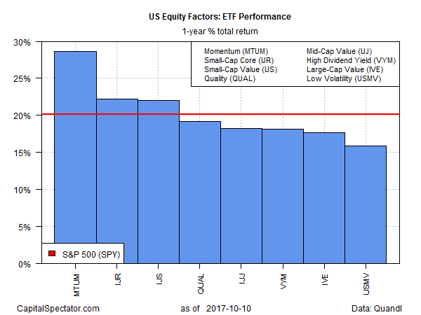 US Equity Factors ETF Performance