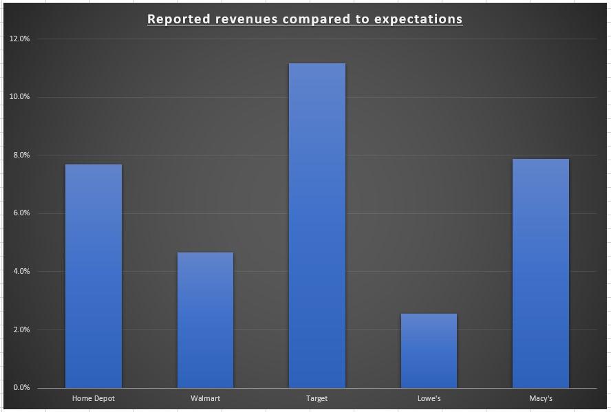 Revenus déclarés par rapport aux attentes