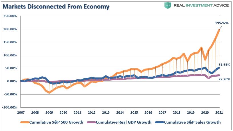 S&P 500 Borrow From The Future