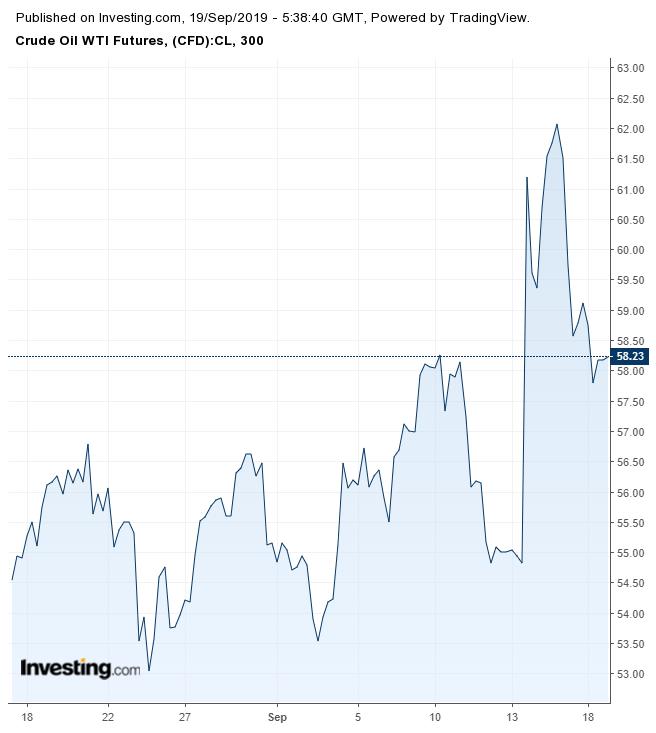 Crude Oil Futures 5 Hour Chart
