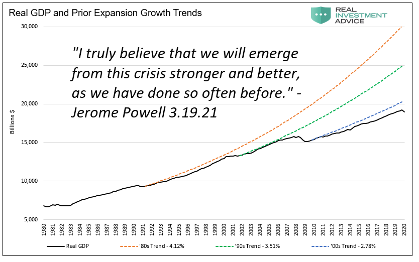 Real GDP And Prior Expansion Growth Trends